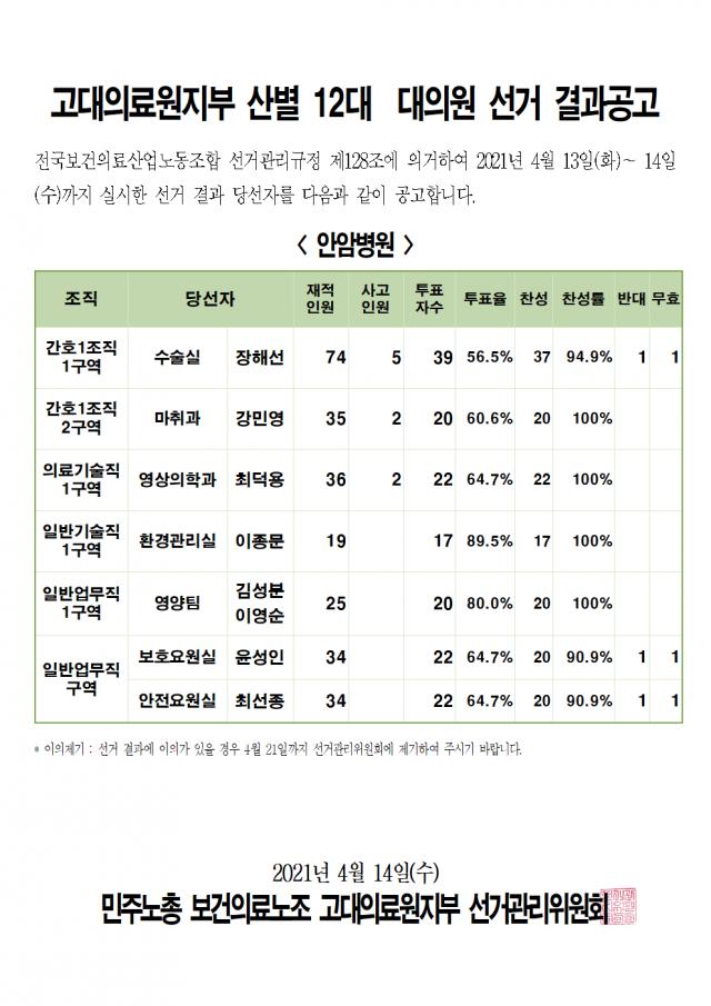 2021 산별 12대 대의원 선거 - 결과공고001.png