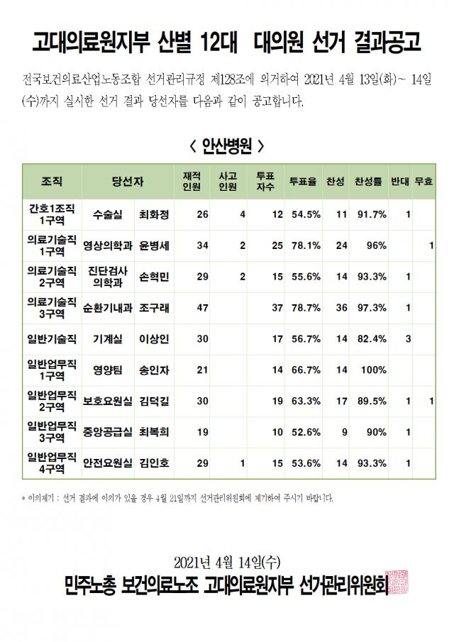 2021 산별 12대 대의원 선거 - 결과공고003.png