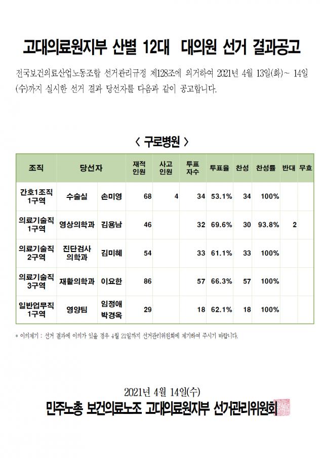 2021 산별 12대 대의원 선거 - 결과공고002.png